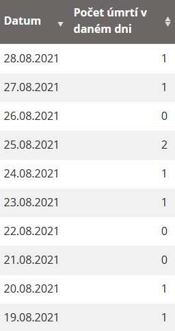 statistika covid úmrtí 27744